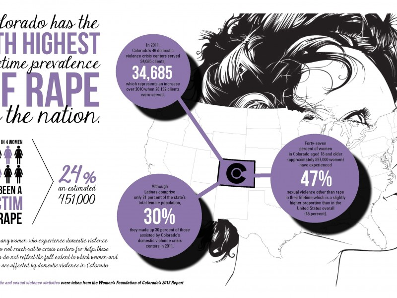 Domestic Abuse Infograph