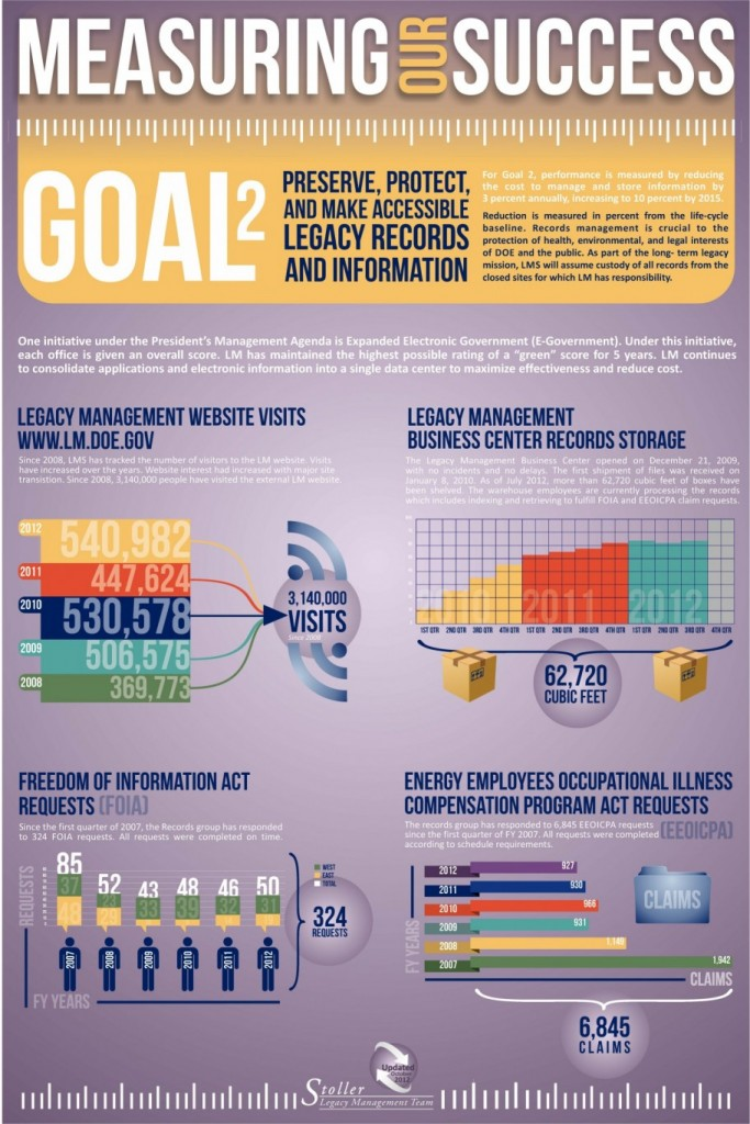 schedule metrics infographics charity meinhart design
